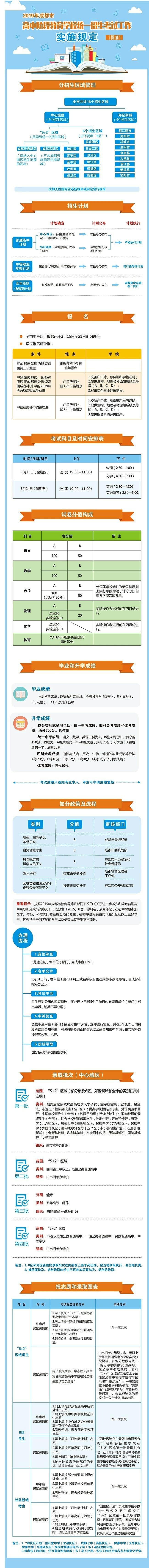 附件3:2019年成都市高中阶段教育学校统一招生考试工作实施规定图解.jpg